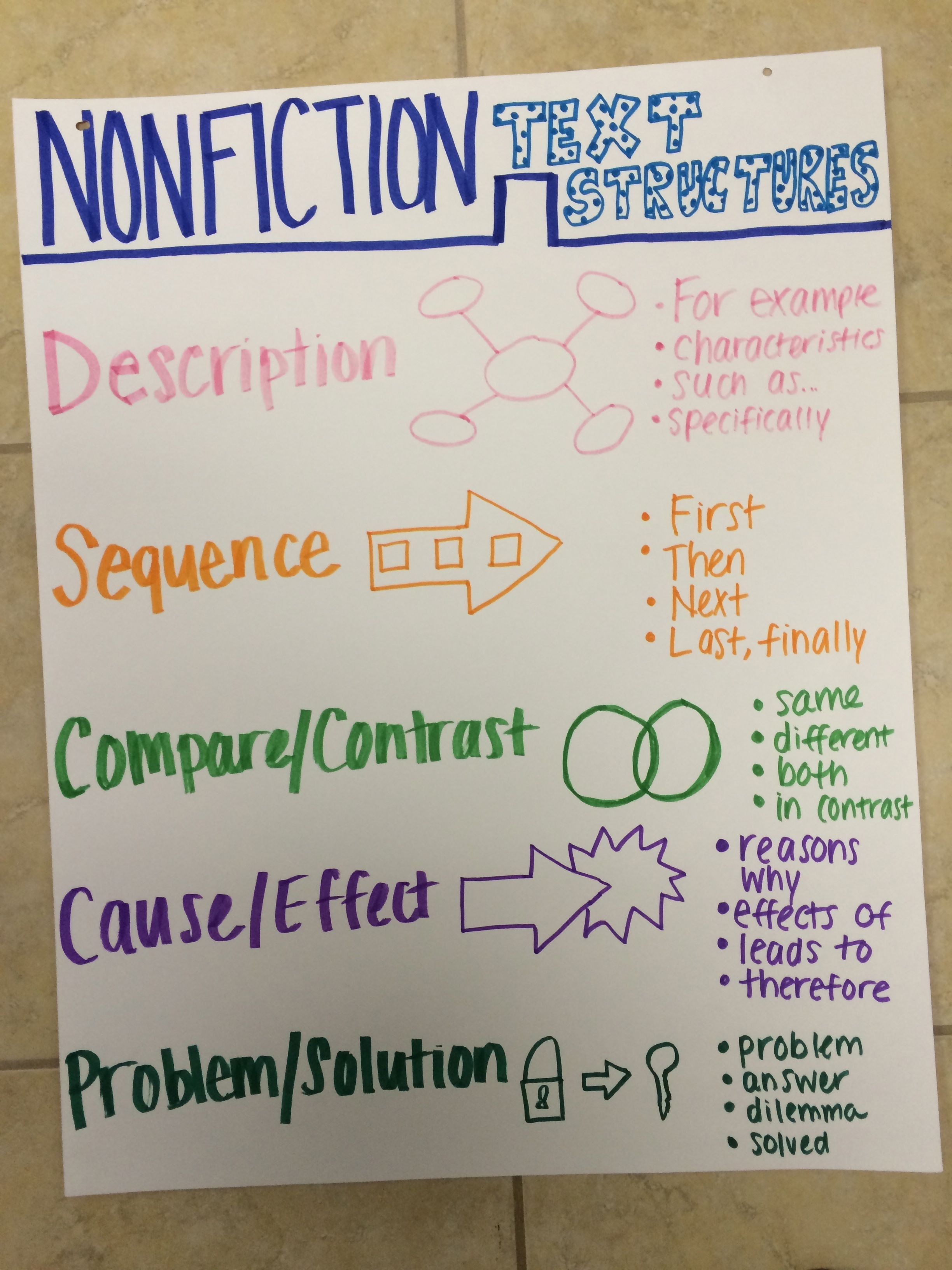 Nonfiction Text Structures- Anchor Chart | Nonfiction text ...
