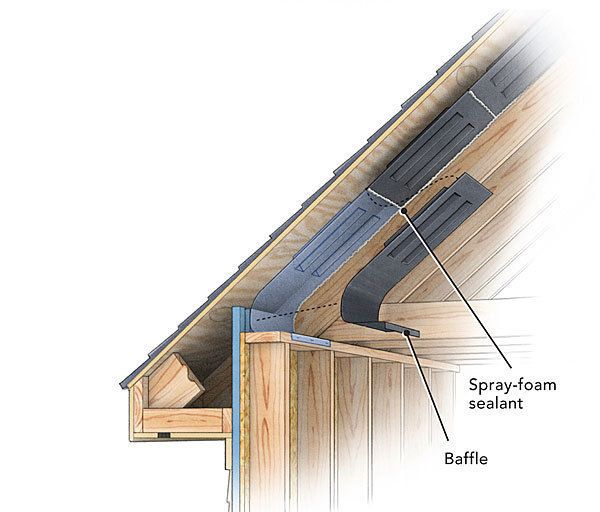 Understand When To Vent Your Roof When Not To And How To Execute Each Approach Successfully Building A House Roof Design Roof Vents