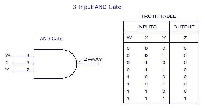 how to draw timing diagram from truth table