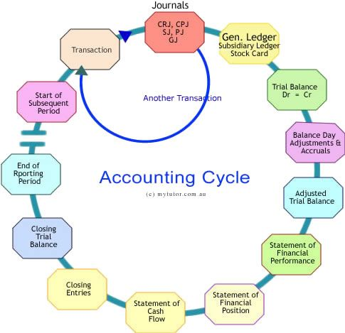 Accounting cycle--- 8 Steps in the Accounting process you should - business ledger example