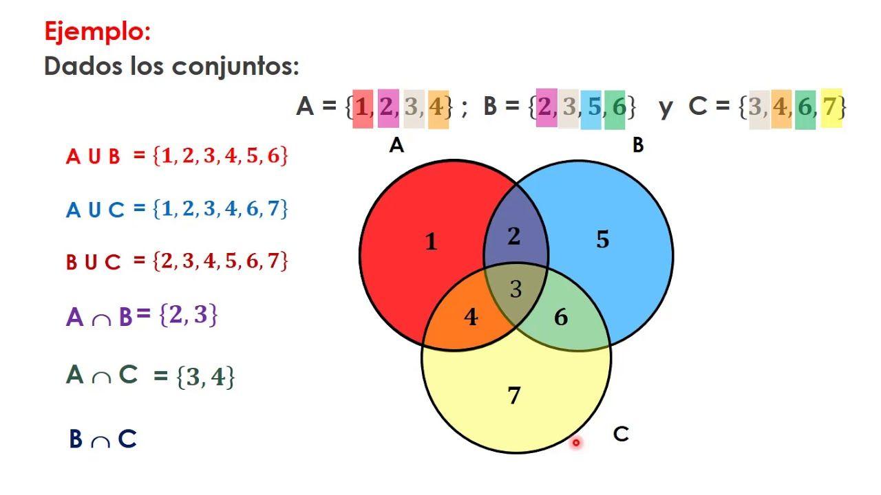 Operaciones Combinadas Con Tres Conjuntos Reunión Intersección Difere Conjuntos Matematicas Operacion