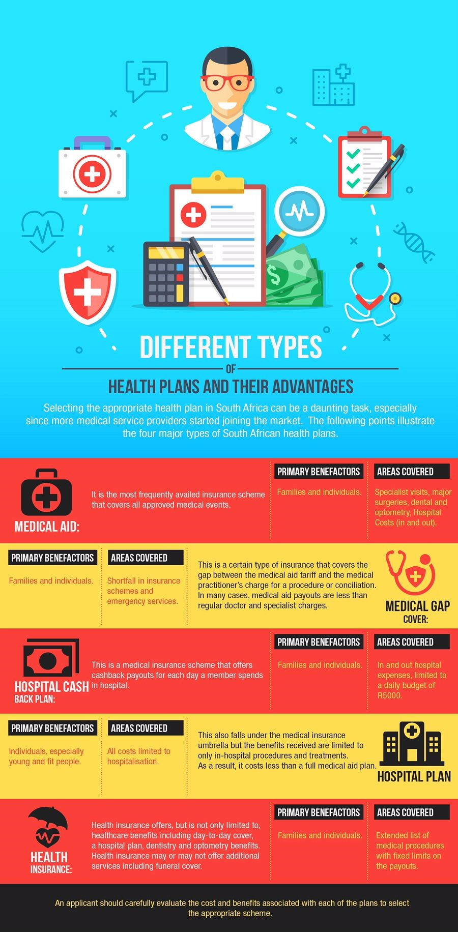 Infographic Health Insurance Infographic Healthcare Plan
