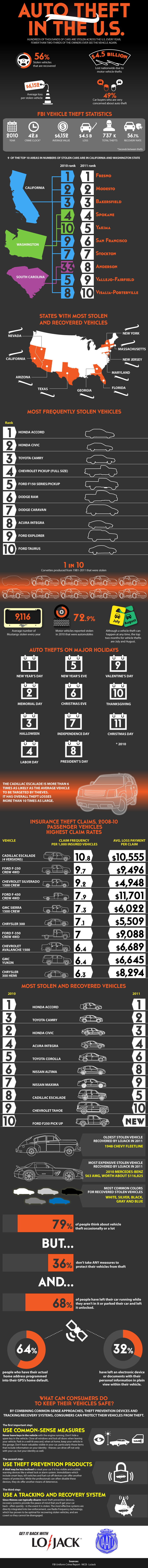 July is Vehicle Theft Protection Month