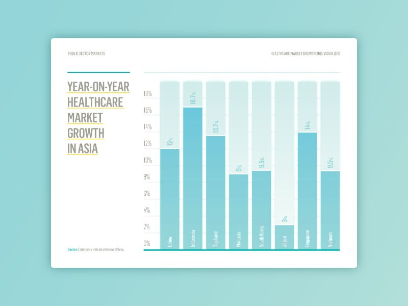 Bar chart for Annual Report Annual reports, Chart and Infographics - company annual report sample