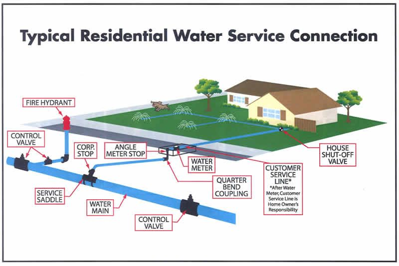 Typical Residential Water Service Irrigation Controller Irrigation Timer Irrigation Valve