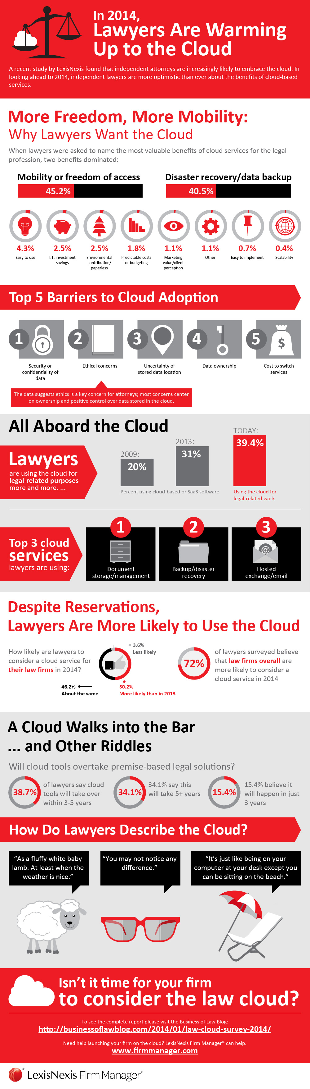 Infographic Law Firms Are Warming Up To The Cloud Cloud