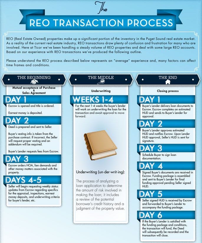 Reo Transaction Infographic Escrow Realestate Homebuying Https