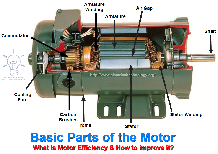 Best 25 how electric motors work ideas on pinterest how for Ac and dc motor