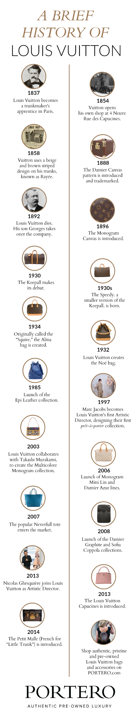 cd76aa8e5b6ab This timeline of the history of Louis Vuitton is a great example of a  well-designed infographic. It has a clear headline title