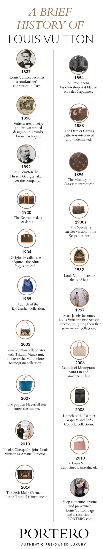 louis vuitton timeline louis vuitton pinterest timeline infographic timeline and louis. Black Bedroom Furniture Sets. Home Design Ideas
