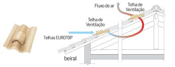 Ilustracao Da Telhas De Ventilacao Concreto Ventilacao