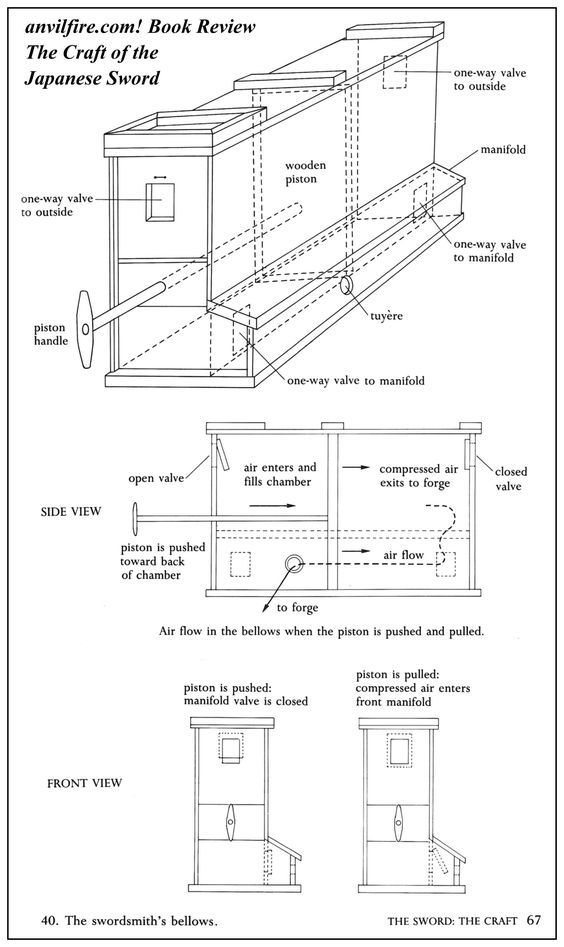 anvilfire Japanese box bellows drawing forge ideas – Forge Wood Site Plan