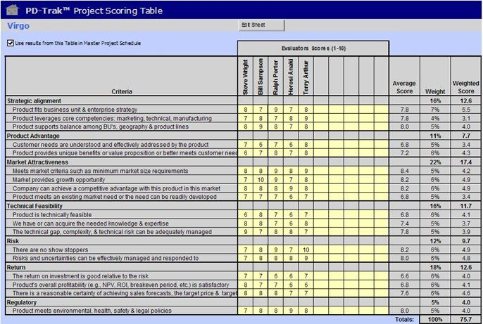 weighted scoring template Business \ Marketing Analysis Tools - breakeven template