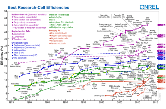 Which Solar Panels Are Most Efficient Solar Cell Solar Energy Solar