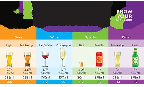 Standard drinks http www druginfo sl nsw gov au alcohol info