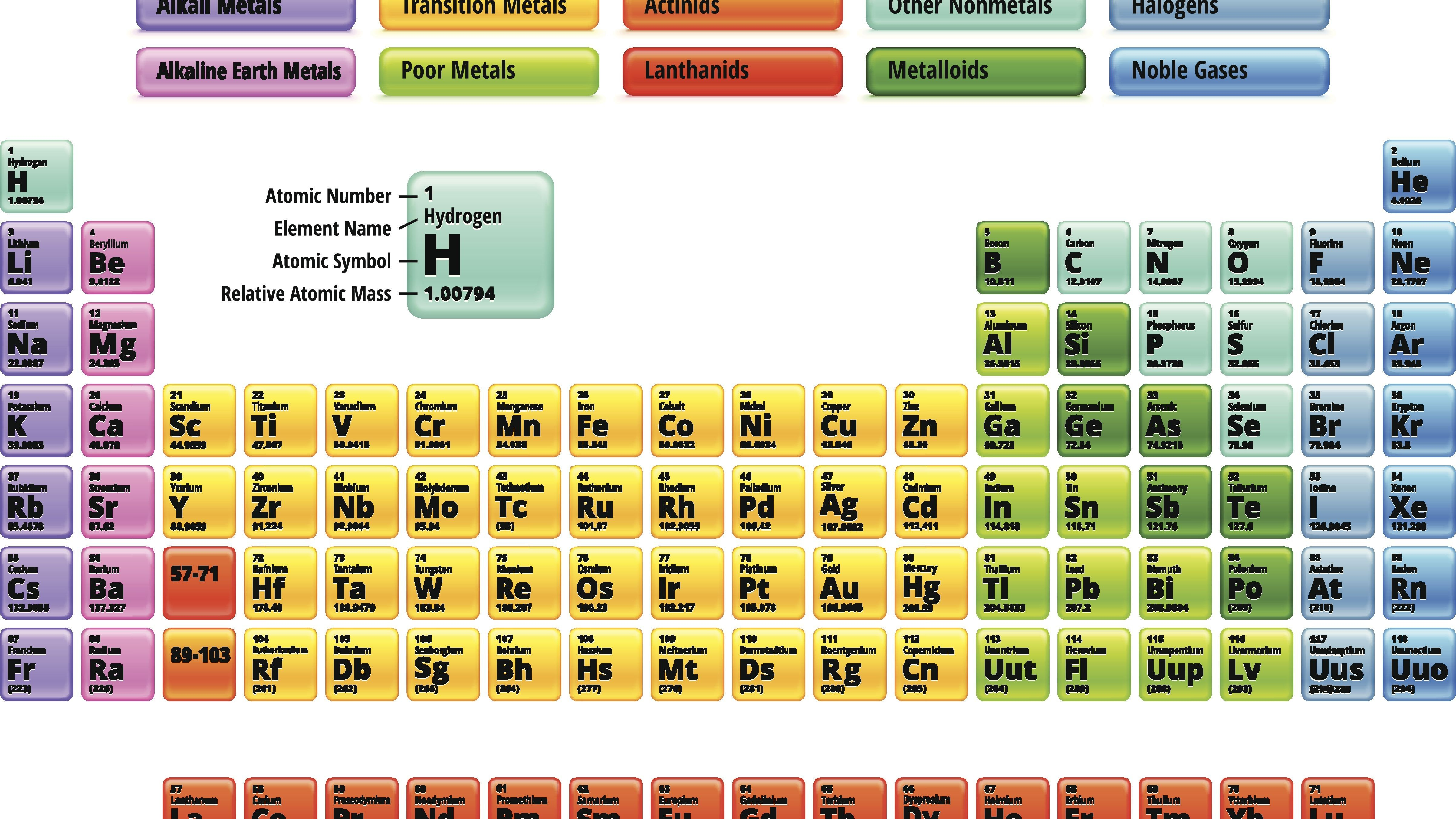 You Can Download Inspirational Periodic Table Arranged In