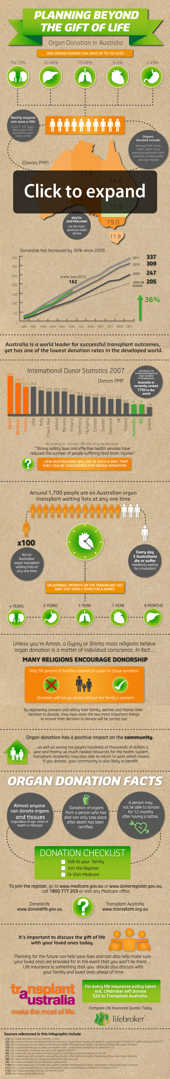 Planning Beyond The Gift Of Life Organ Donations Infographic Life Insurance Comparison Organ Donation Life Insurance Quotes