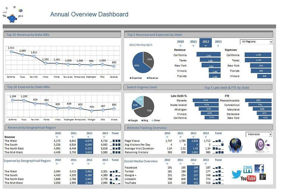On overview of revenue and expenses in excel for any business explore dashboards dashboard template and more accmission Choice Image