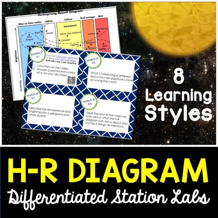 Hr Diagram Student Led Station Lab Middle School Science
