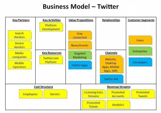 Twitter Business Model Business Model Canvas Business Process Management Business Model Canvas Examples