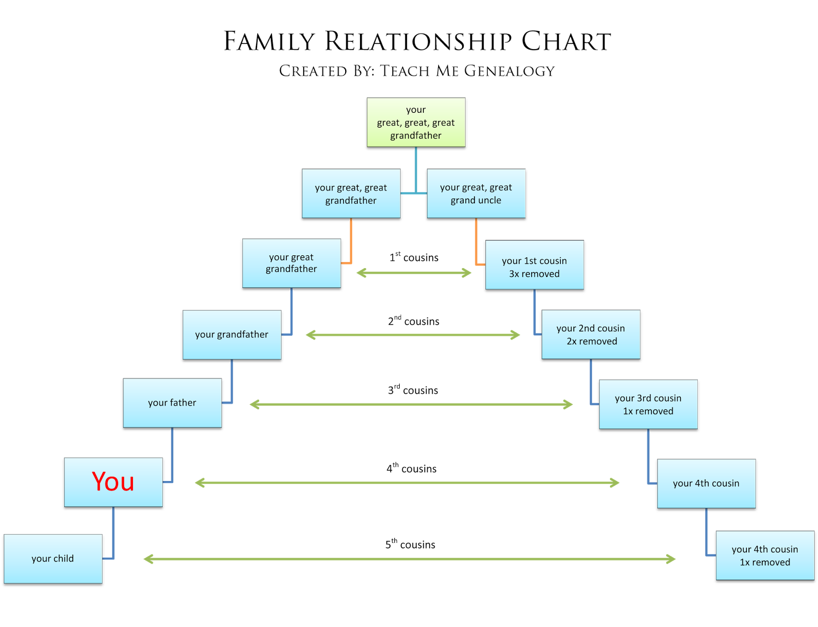 52 Weeks Of Genealogy Week 16 All About Relationship Charts Genealogy Relationship Chart Family Relationship Chart