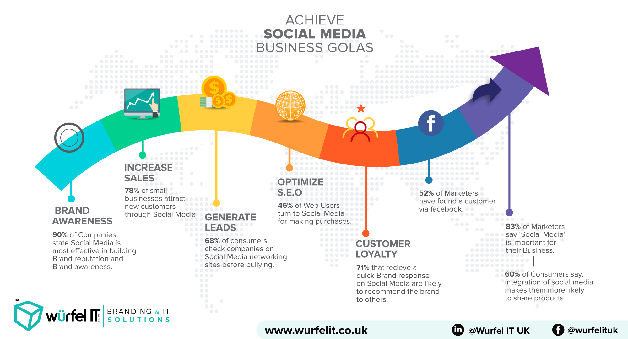 Smmmarketinguk Socialmediamarketingservices Smmmarketinguk