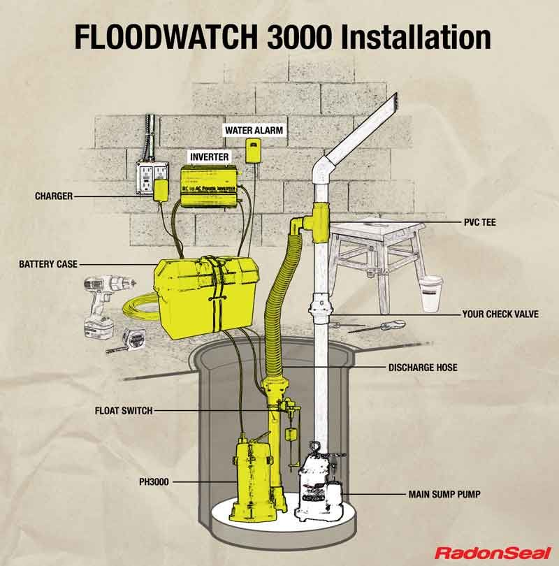 Floodwatch hiflow sump pumps for a primary or backup
