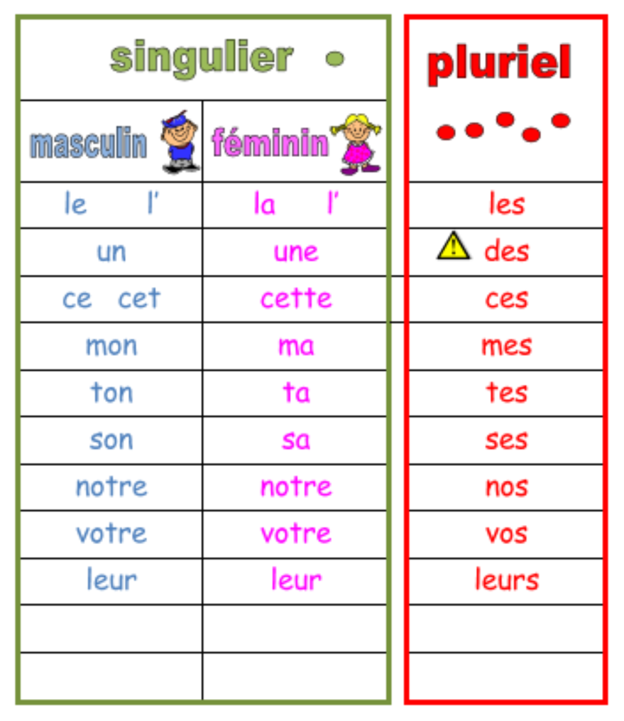 Les déterminants   Les déterminants, Exercice grammaire ...