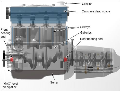 Image result for ship engine oil sump