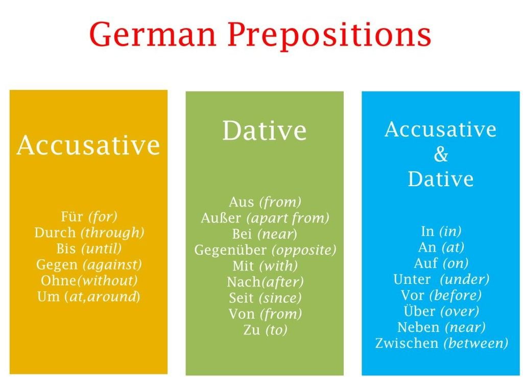 German prepositions list with cases accusative and dative ...