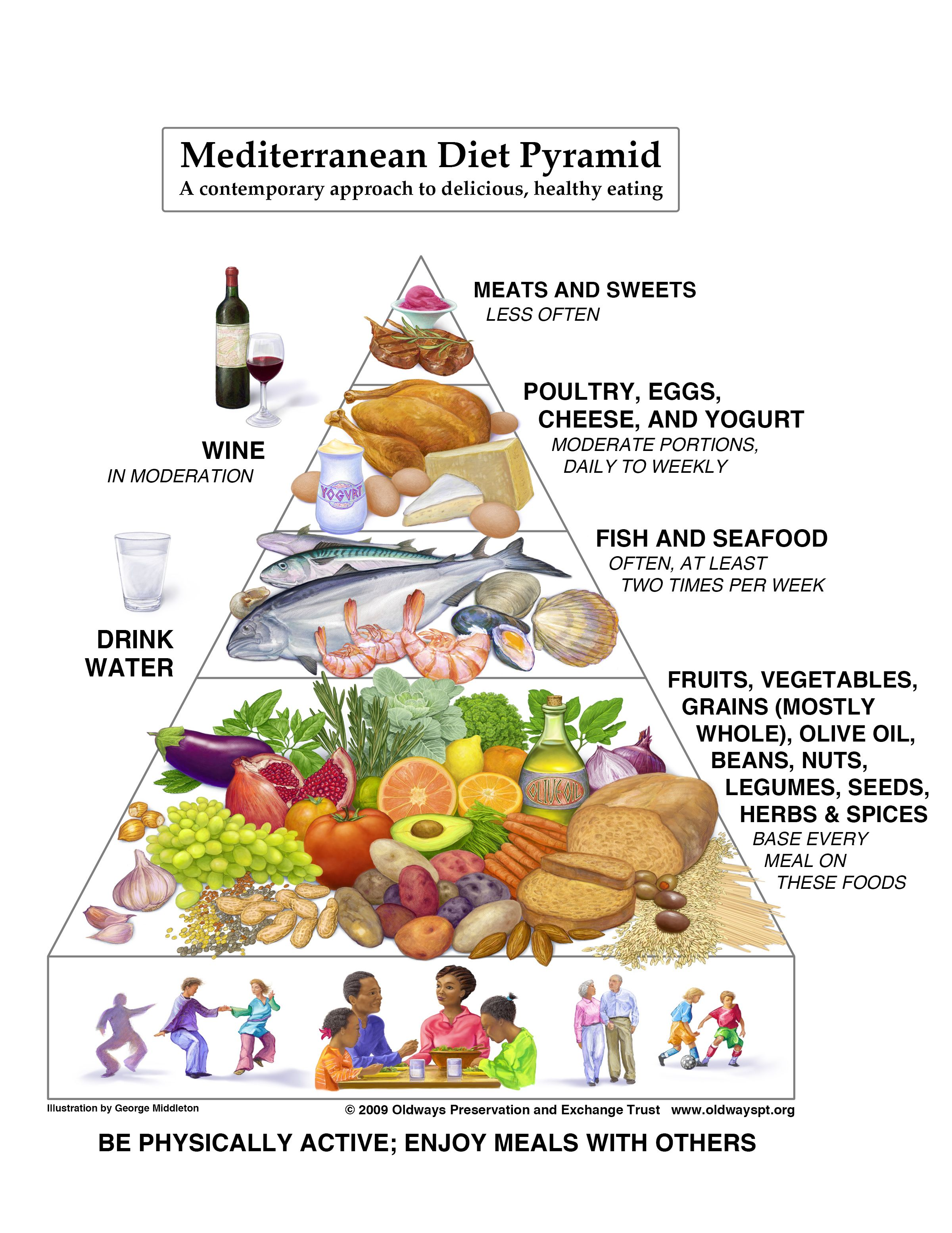 nutrition and cultural aspects of the mediterranean diet