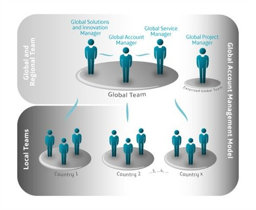 Global Account Management 3 | WORK - MODELS and IDEAS | Pinterest ...