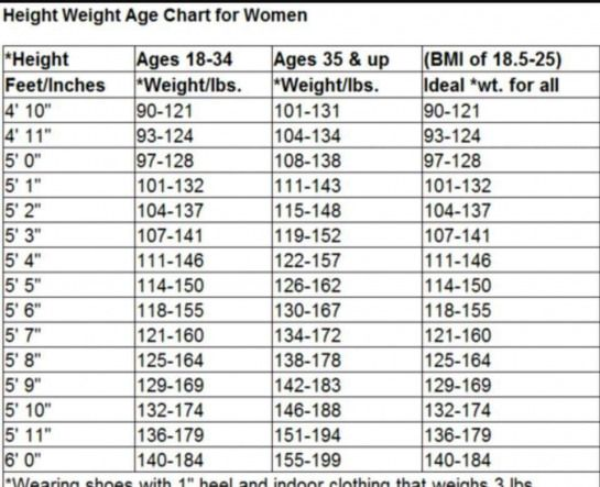 Height Weight Age Chart For Women Dietplanstoloseweightforwomen