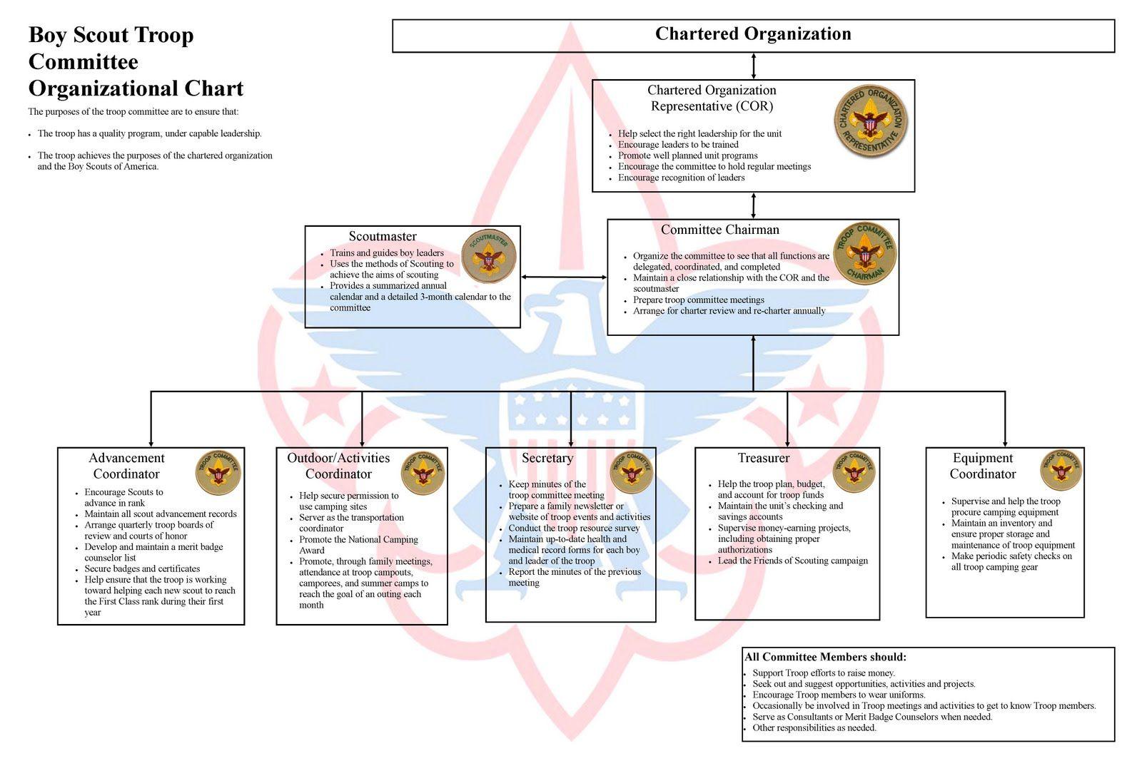 Organizational Chart Boy Scouts Search Boys Scouting Baby