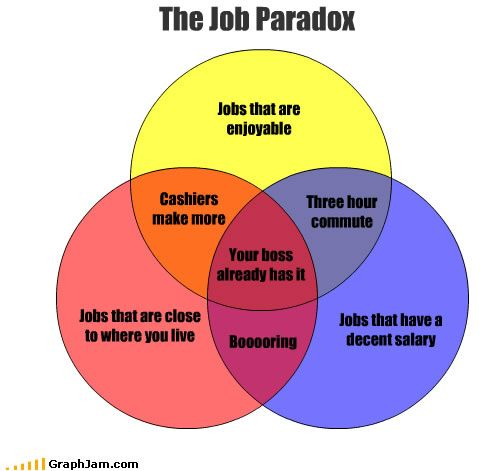 Job paradox the rueful reality venn diagrams pinterest venn venn diagrams job paradox the rueful reality ccuart Images