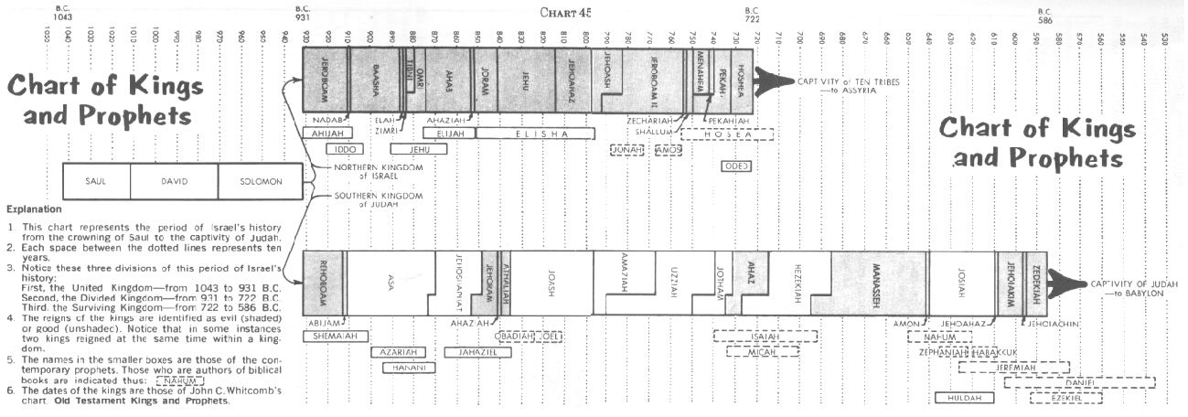 Biblical Chronology Chart Of Kings And Prophets From King Saul To The Time Of Captivity Exile Bible Lessons Bible Scriptures Chart