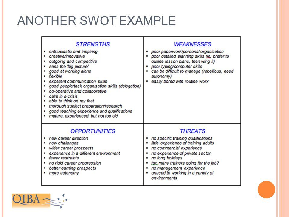 Slide show explaining personal SWOT Analysis Swot