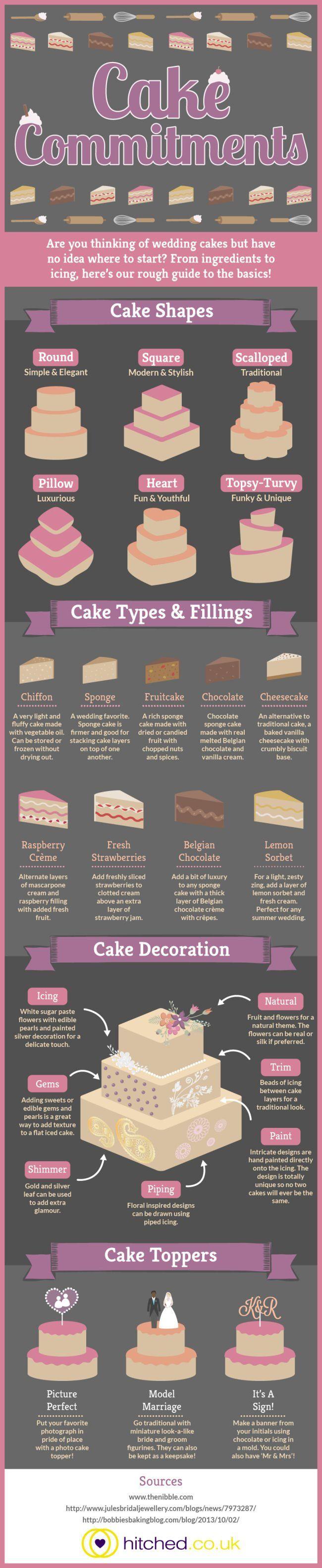 Types Of Wedding Cakes Landscaping Creative Wedding Cakes Types