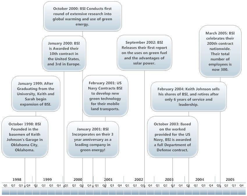Company Timeline  Timelines    Timeline