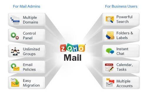 Tutorial] Validar una cuenta de correo de Zoho Mail en WordPress ...