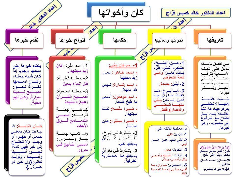 Pin By Mansoor Mansoor On لغة الضاد لغتي Learn Arabic Language Arabic Language Learning Arabic