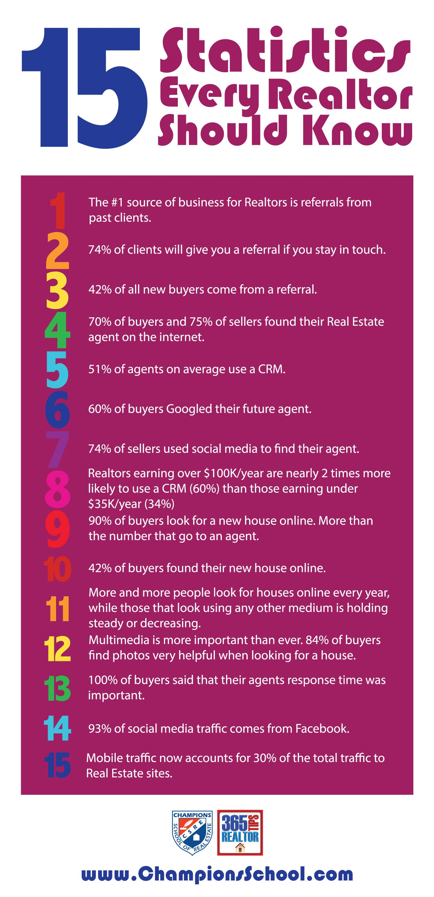 Statistics Every Realtor Should Know  Infographics And