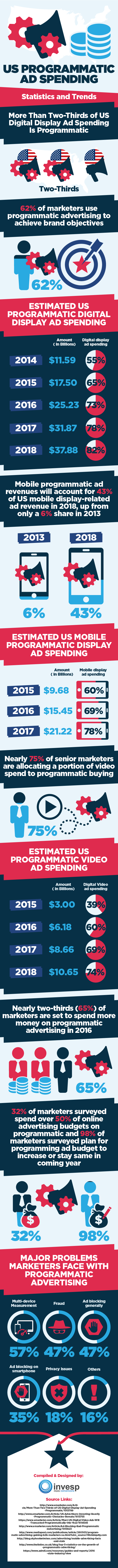 US Programmatic Ad Spending – Statistics and Trends #Infographic