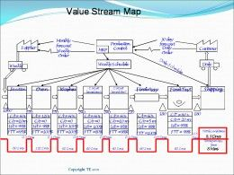 Value Stream Template. in lean marketing start with journey ...
