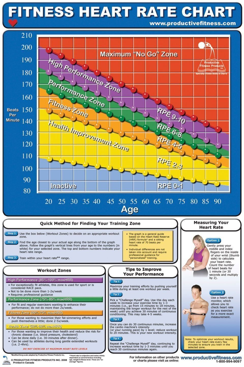 Aww cfhl fitness heart rate chart details can be found by clicking aww cfhl fitness heart rate chart details can be found by clicking on the image geenschuldenfo Images