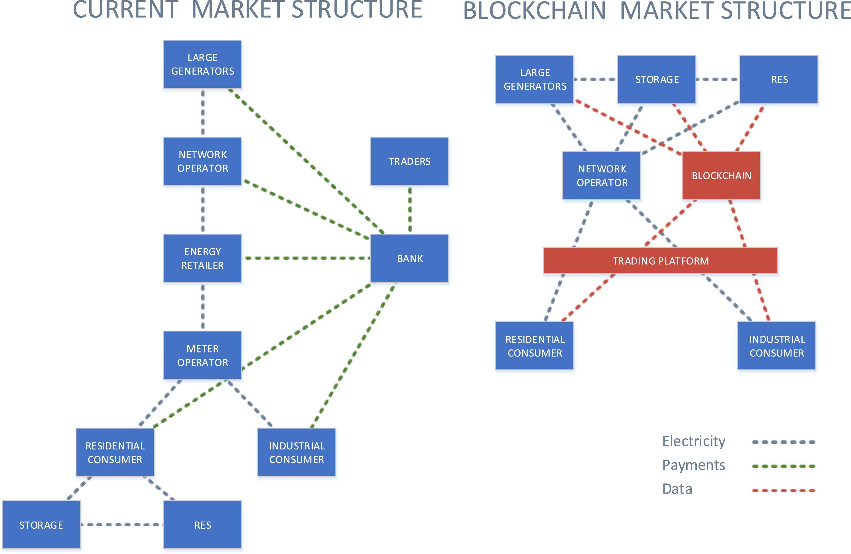 Pin by Joshua Miller on My Energy Advisor Blockchain
