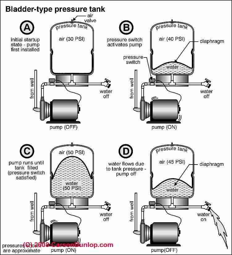 Submersible Well Pump Installation Troubleshooting Submersible Well Pump Well Pump Well Pump Repair