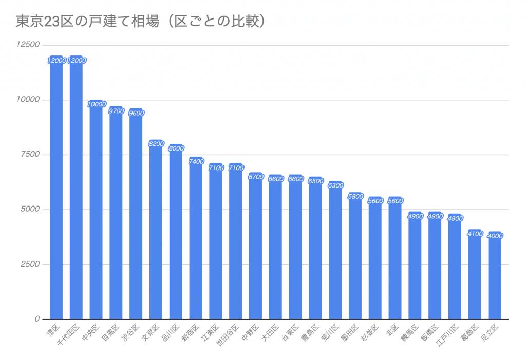 東京の家はいくら 23区ごとの一戸建て相場 一軒家の購入や売却