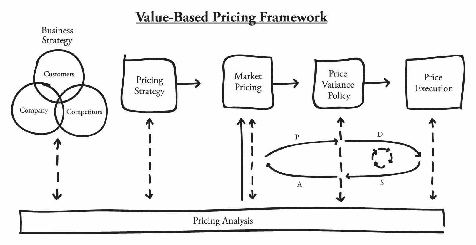 Afbeeldingsresultaat Voor Value Based Pricing