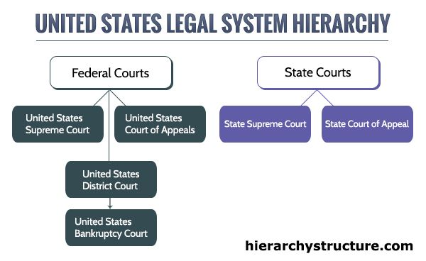 Hierarchy Of United States Legal System Legal System The Unit